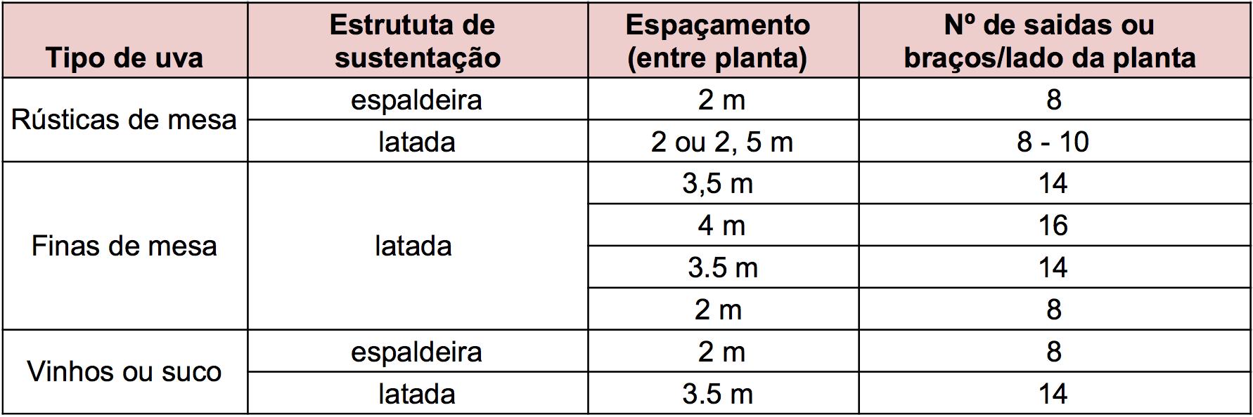 Tabela de espaçamento mais utilizado para cada sistema de plantio de uva.