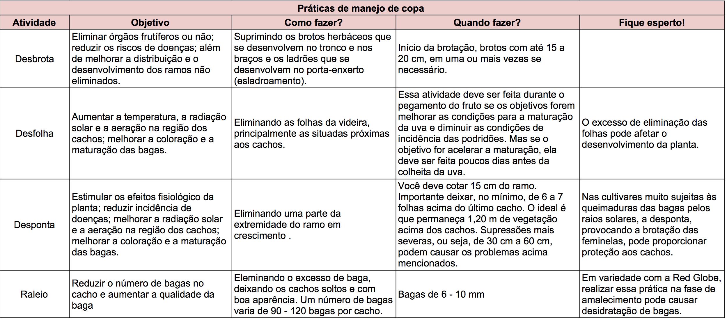 Tabela de práticas de manejo de copa